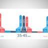 Statistique : Taux de réussite FIV avec don d'ovocytes