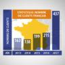 Statistique: Nombre de clients francophones 2013-2017