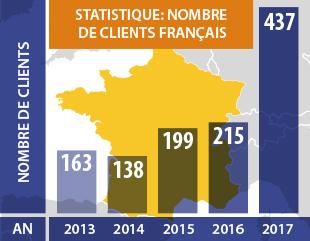 Statistique: Nombre de clients